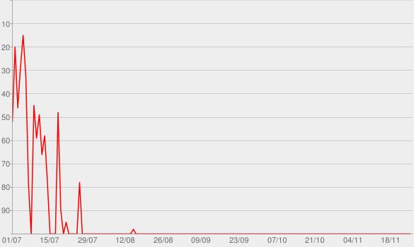 Chart progress graph for Parasol et gobelets