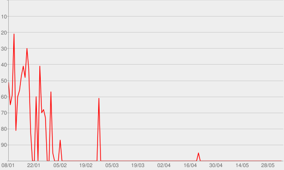 Chart progress graph for How Far I'll Go (Alessia Cara Version)