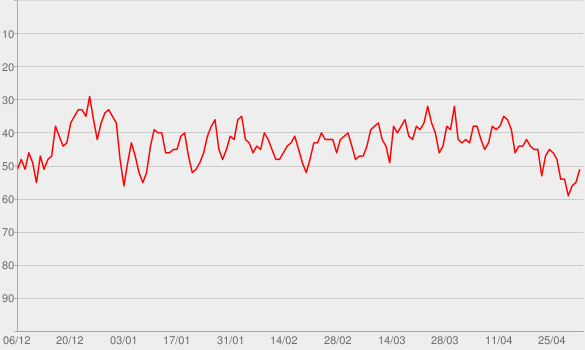 Chart progress graph for S-Town