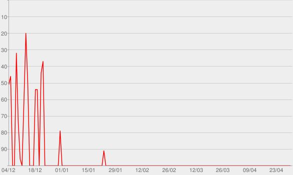 Chart progress graph for Episode Seven