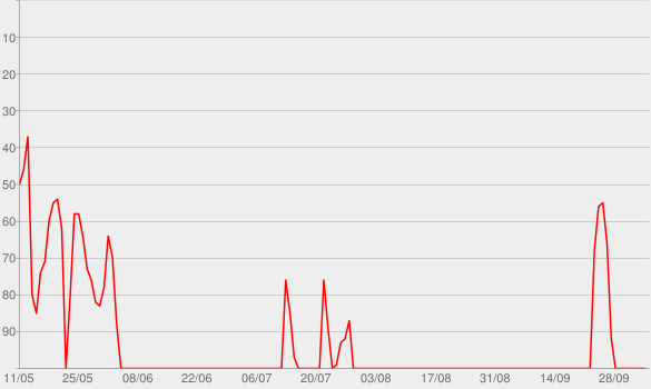 Chart progress graph for True Crime Garage