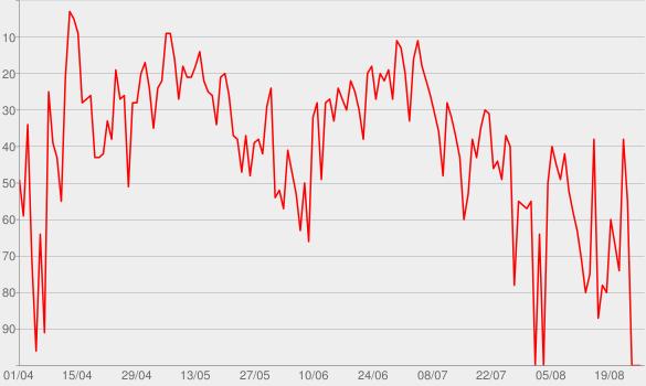 Chart progress graph for Podcast 6 em 7   Erico Rocha