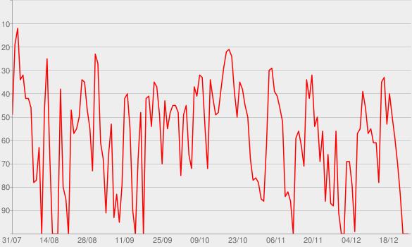 Chart progress graph for GE Flamengo