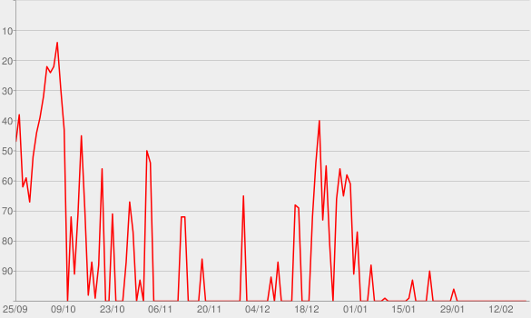 Chart progress graph for Hörspiel - Deutschlandfunk Kultur