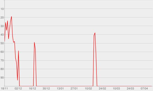 Chart progress graph for Bret Easton Ellis Podcast