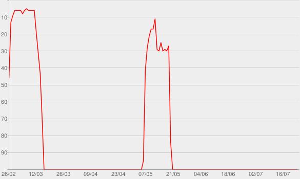 Chart progress graph for Sweet Caroline