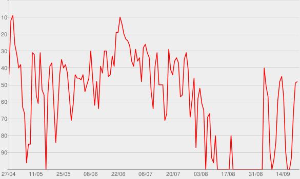 Chart progress graph for Sai da Média - Podcast | Geronimo Theml