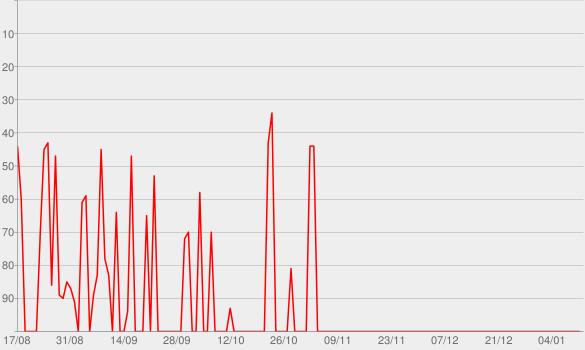 Chart progress graph for Descendentes (Trilha Sonora Original do Filme)