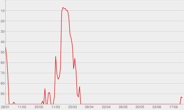 Chart progress graph for Run