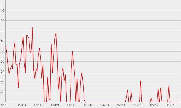 Chart progress graph for CBN - Daniela Braun - CBN Tecnologia da Informação
