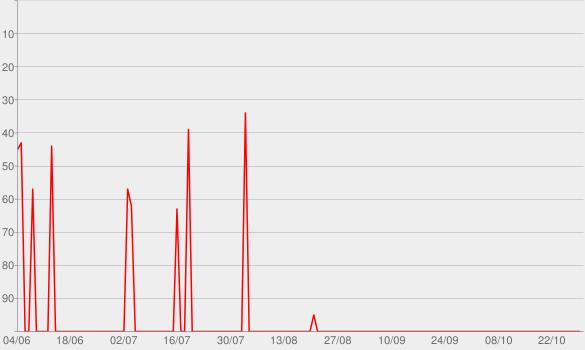Chart progress graph for TemaCast