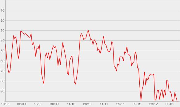 Chart progress graph for Christian Bischoff - DIE KUNST, DEIN DING ZU MACHEN Podcast