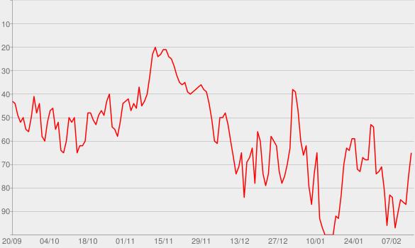 Chart progress graph for Ideas