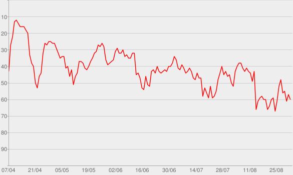 Chart progress graph for Bad (feat. Vassy) [Radio Edit]