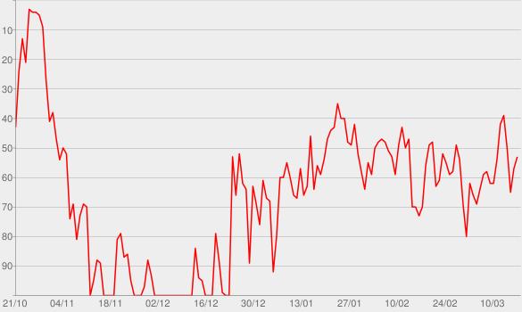 Chart progress graph for Damage