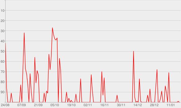 Chart progress graph for CBN - Bel Pesce - Caderninho da Bel
