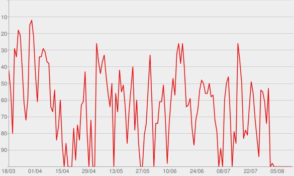 Chart progress graph for Podcast Tabelinha