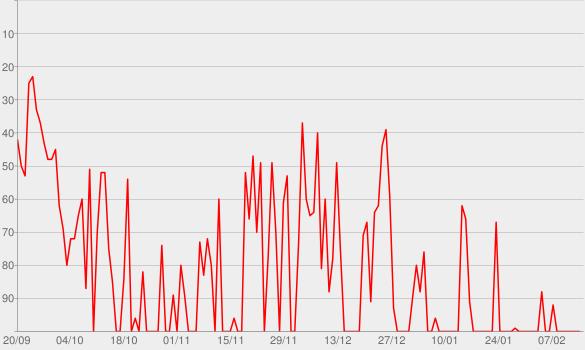 Chart progress graph for Winterfell