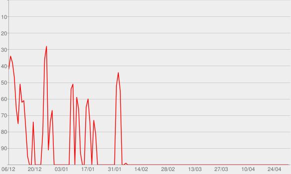 Chart progress graph for Hockey Night in Canada on Sirius Radio