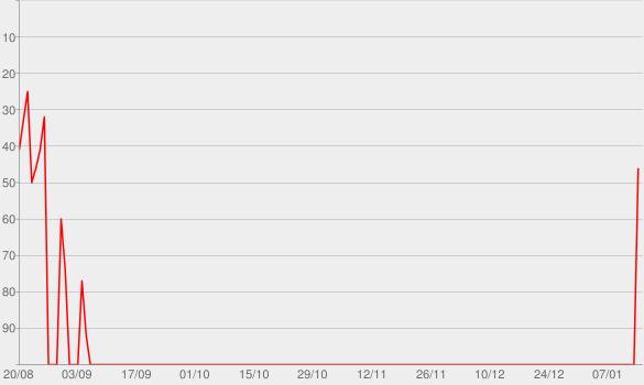 Chart progress graph for #NOFILTER (Ao Vivo)