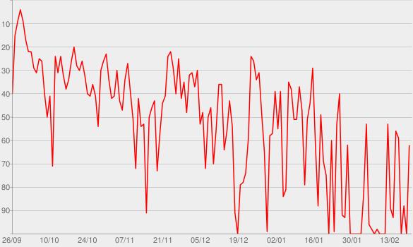 Chart progress graph for Sig. Brainwash - L'arte di accontentare (Special Edition)