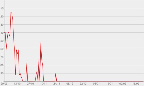 Chart progress graph for Perro / Oc