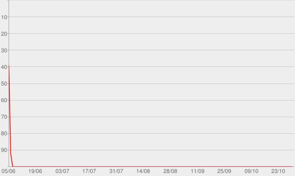 Chart progress graph for HISTORIAS DE LA HISTORIA