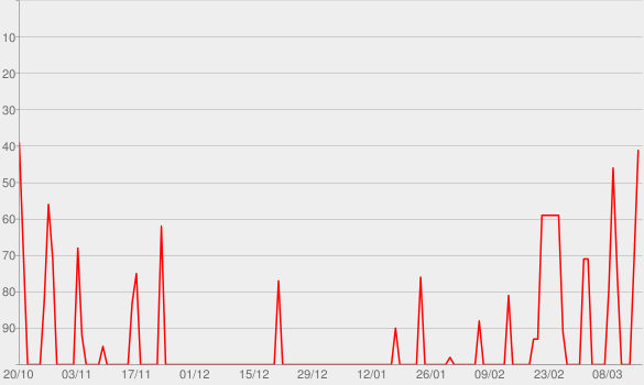 Chart progress graph for Lovett or Leave It