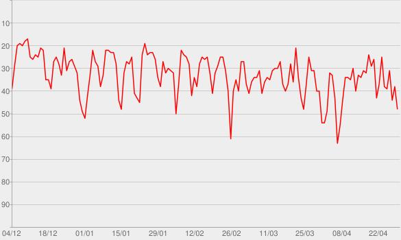 Chart progress graph for ESPN: PTI