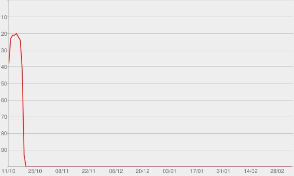 Chart progress graph for Got What I Got