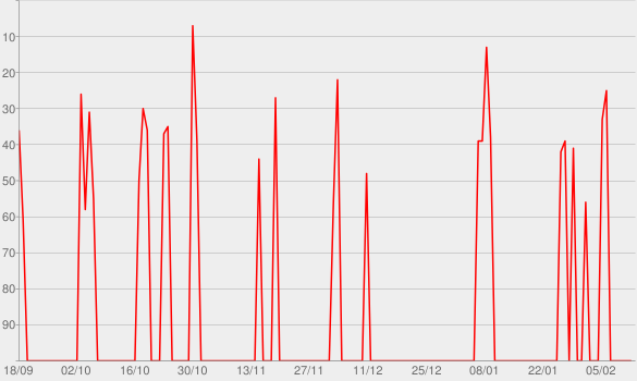 Chart progress graph for Beercast Brasil