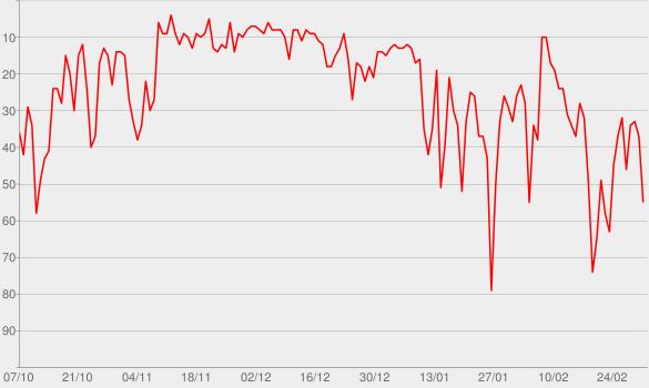 Chart progress graph for I'll Never Love Again (Film Version)