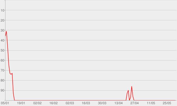 Chart progress graph for Shoot Me Straight