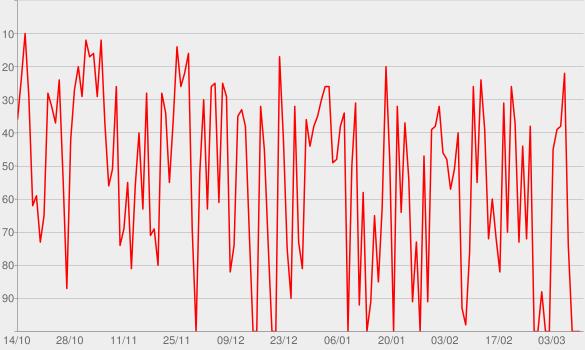 Chart progress graph for WDR 5 Leonardo - Wissenschaft und mehr
