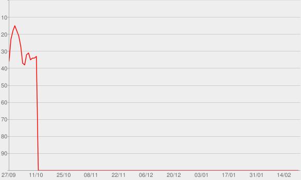Chart progress graph for TALKING POLITICS