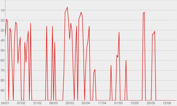 Chart progress graph for Peter Pan