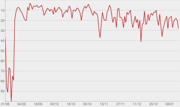 Chart progress graph for SWR3 Die größten Hits und ihre Geschichte | SWR3.de