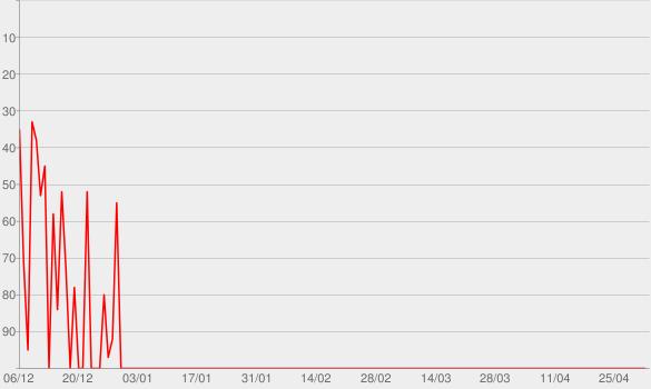 Chart progress graph for Episode Five