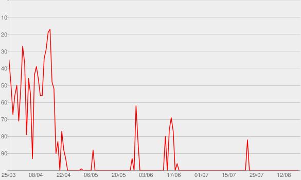 Chart progress graph for Doppeltes Spiel 2