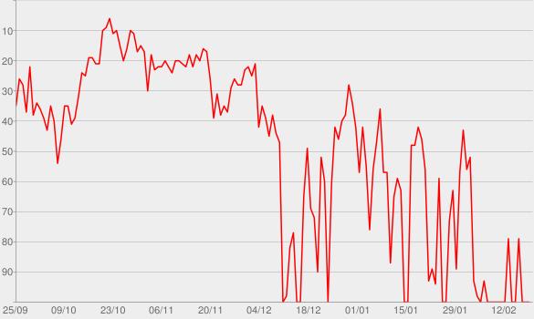 Chart progress graph for Love On Display