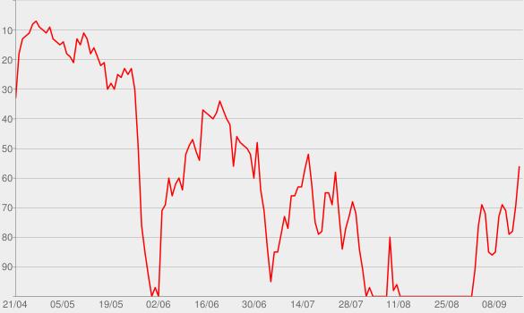 Chart progress graph for Schneller schlau - Der tägliche Podcast von P.M.