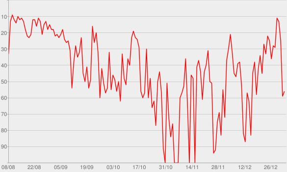 Chart progress graph for Slow Burn