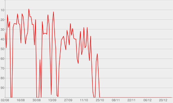 Chart progress graph for Sobre Historia Podcast