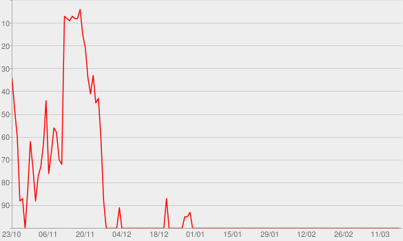 Chart progress graph for I'm Comin' Over