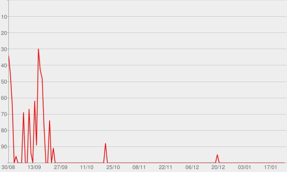 Chart progress graph for Jogabilidade (Não Games)