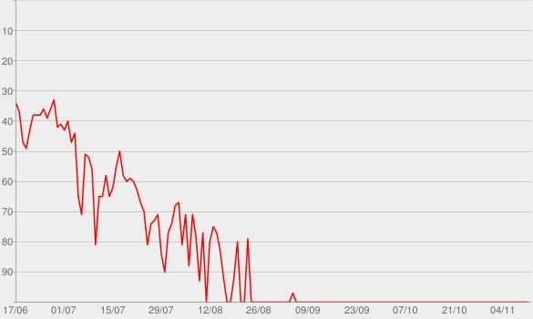 Chart progress graph for God's Plan