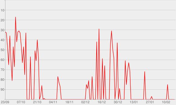 Chart progress graph for Season 1, Episode 1: The Cuckoo's Calling, Pt. 1