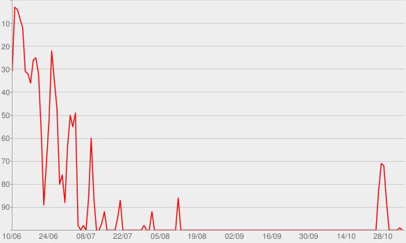 Chart progress graph for Donos da Razão