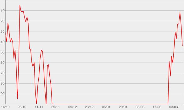 Chart progress graph for Império - Nacional