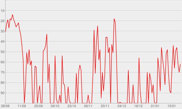 Chart progress graph for #Globo